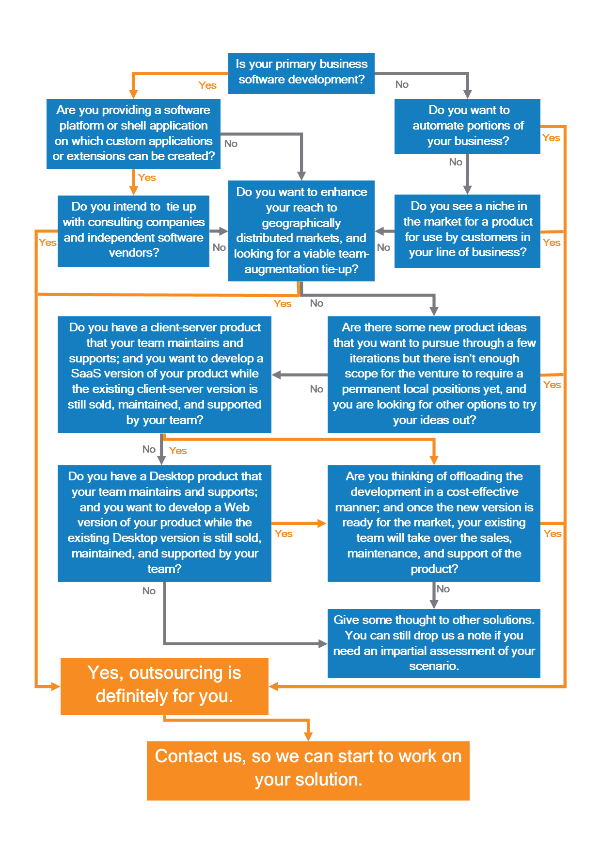Visual guide to find out if outsourcing is for you.