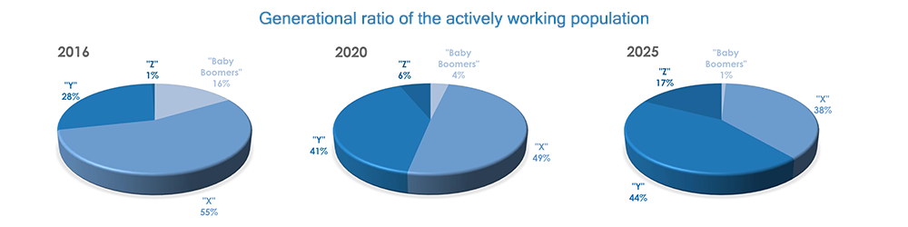 Generational ratio of the actively working population in Hungary
